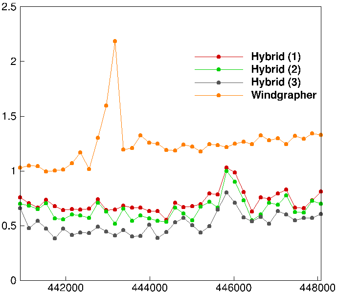 Fig. 2: Error of Windgrapher and the proposed hybrid models for all 36 dual-Doppler points